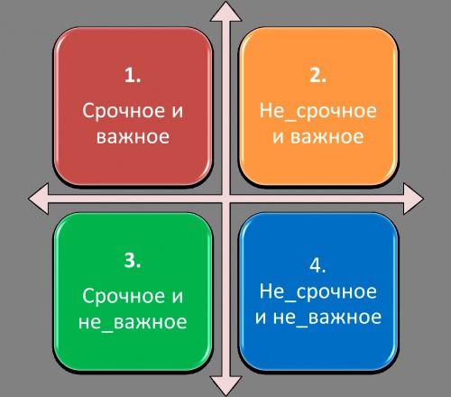 Тайм-менеджмент или как управлять своим временем